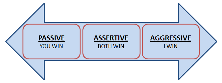 Why Assertiveness Training is Important