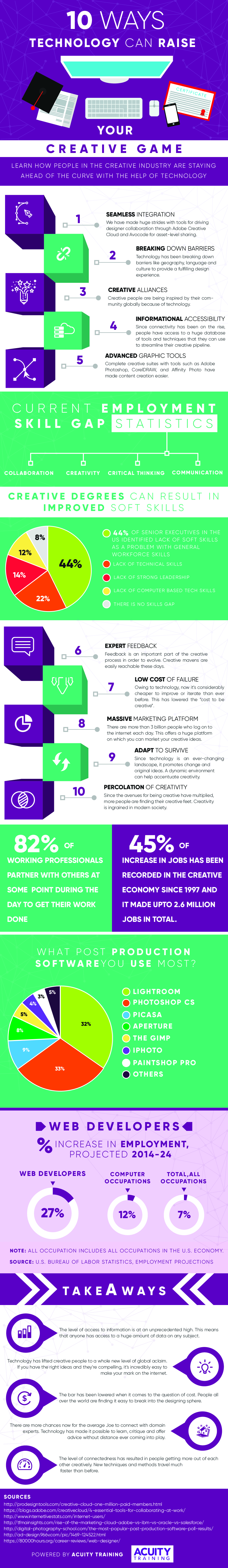 Infographic showing the 10 ways technology can improve your creativity