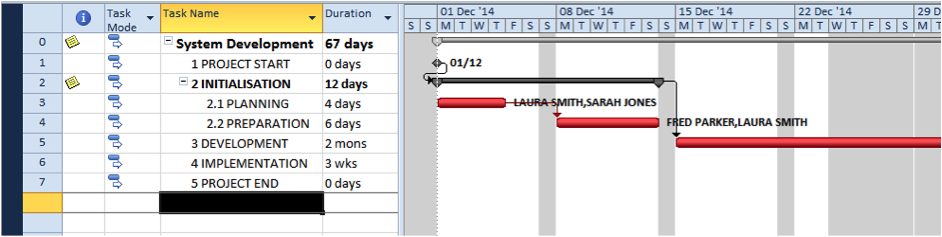 Simple illustration of resource driven scheduling in Microsoft Project