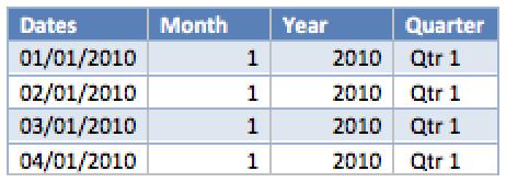Ch 3 - 2 - PowerPivot Data Table Example