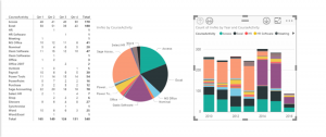 Ch 7 - 7 - Excel PowerBI Visualisations Completed Image