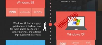 Microsoft Windows XP Infographic