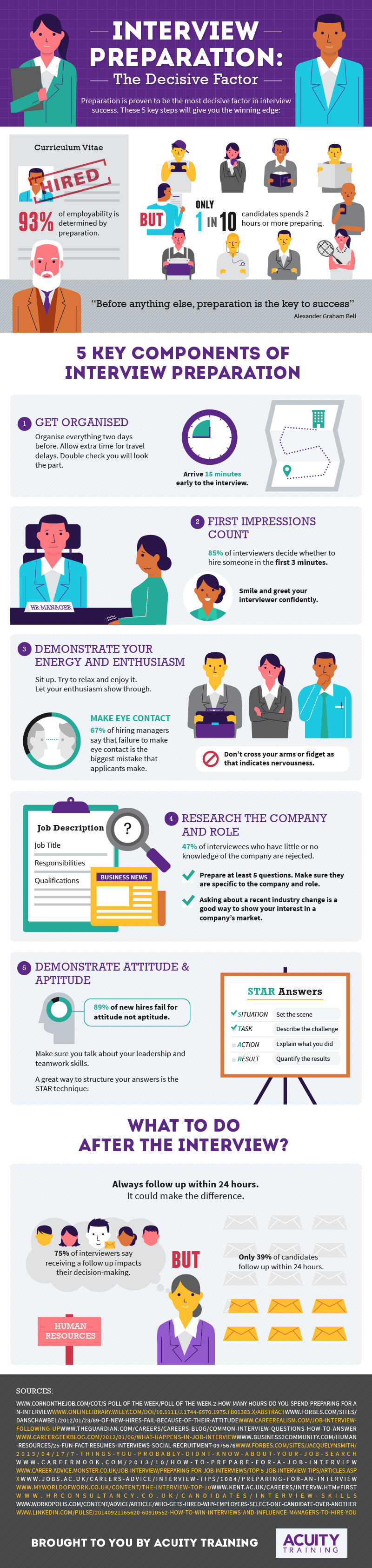 interview preparation infographic acuity training - How To Prepare For An Interview Preparing For An Interview