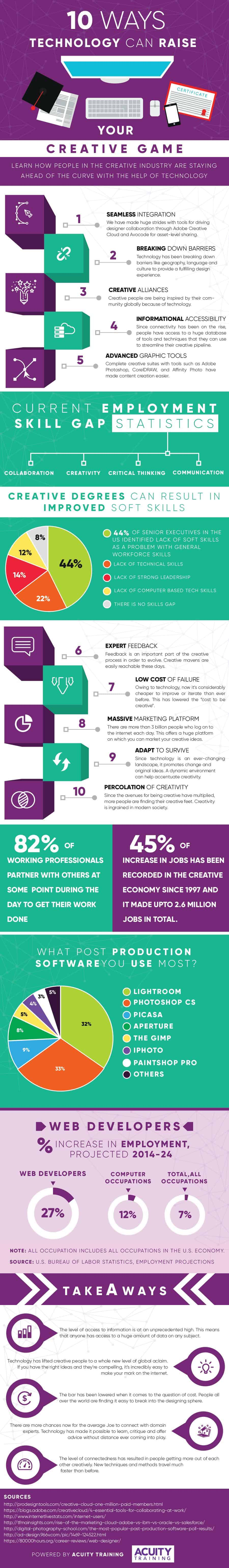 Infographic showing how using cutting edge technology can help develop your creativity